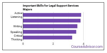 Important Skills for Legal Support Services Majors