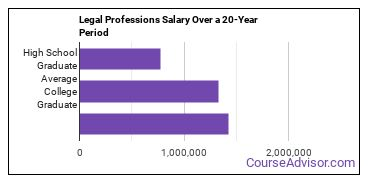 legal professions salary compared to typical high school and college graduates over a 20 year period