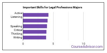 Important Skills for Legal Professions Majors