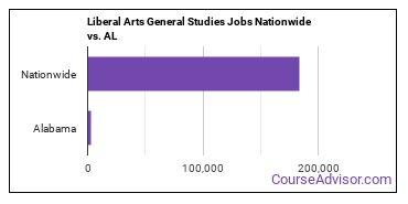 Liberal Arts General Studies Jobs Nationwide vs. AL