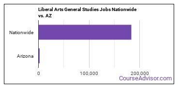 Liberal Arts General Studies Jobs Nationwide vs. AZ