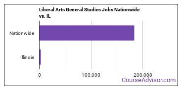 Liberal Arts General Studies Jobs Nationwide vs. IL