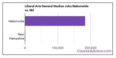 Liberal Arts General Studies Jobs Nationwide vs. NH