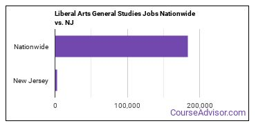 Liberal Arts General Studies Jobs Nationwide vs. NJ