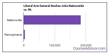 Liberal Arts General Studies Jobs Nationwide vs. PA