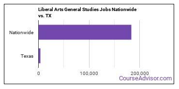 Liberal Arts General Studies Jobs Nationwide vs. TX