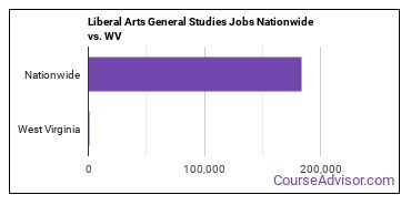 Liberal Arts General Studies Jobs Nationwide vs. WV