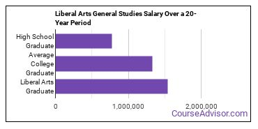 liberal arts general studies salary compared to typical high school and college graduates over a 20 year period