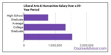 liberal arts / sciences and humanities salary compared to typical high school and college graduates over a 20 year period