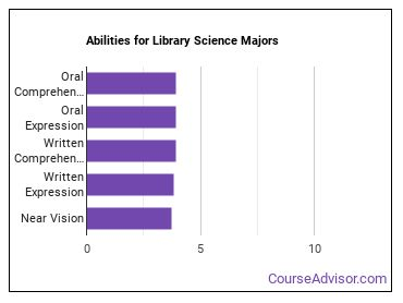 Important Abilities for library science Majors