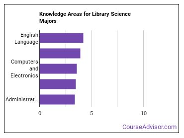 Important Knowledge Areas for Library Science Majors