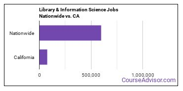 Library & Information Science Jobs Nationwide vs. CA