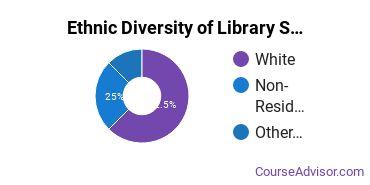 Library & Information Science Majors in HI Ethnic Diversity Statistics