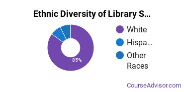 Library & Information Science Majors in IA Ethnic Diversity Statistics