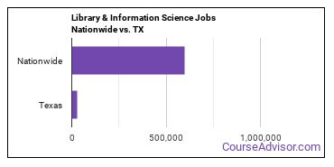 Library & Information Science Jobs Nationwide vs. TX