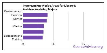 Important Knowledge Areas for Library & Archives Assisting Majors