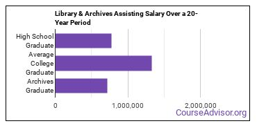 library and archives assisting salary compared to typical high school and college graduates over a 20 year period