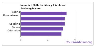 Important Skills for Library & Archives Assisting Majors