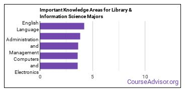 Important Knowledge Areas for Library & Information Science Majors