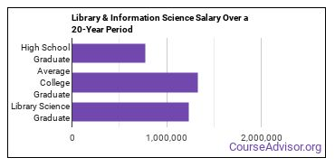 library and information science salary compared to typical high school and college graduates over a 20 year period