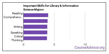 Important Skills for Library & Information Science Majors
