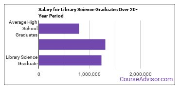 library science salary compared to typical high school and college graduates over a 20 year period