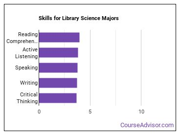Important Skills for Library Science Majors