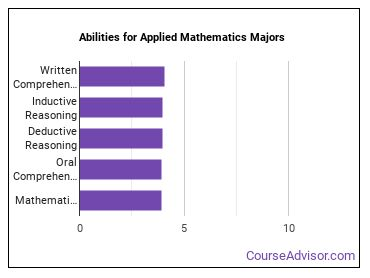 Important Abilities for applied math Majors