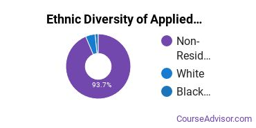 Applied Mathematics Majors in DC Ethnic Diversity Statistics