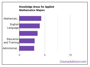 Important Knowledge Areas for Applied Mathematics Majors