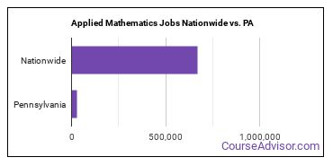 Applied Mathematics Jobs Nationwide vs. PA