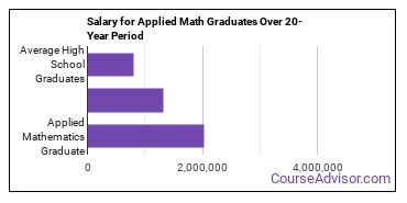 applied mathematics salary compared to typical high school and college graduates over a 20 year period