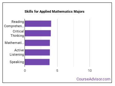 Important Skills for Applied Mathematics Majors
