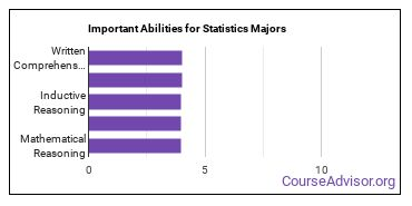 Important Abilities for stats Majors