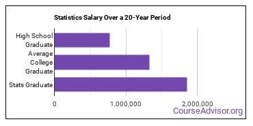statistics salary compared to typical high school and college graduates over a 20 year period