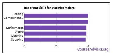Important Skills for Statistics Majors