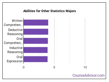 Important Abilities for other statistics Majors