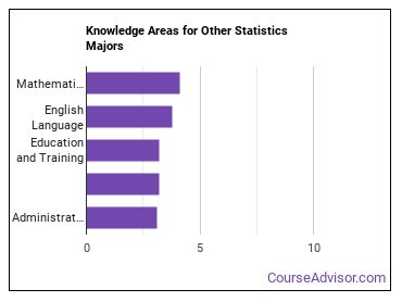 Important Knowledge Areas for Other Statistics Majors