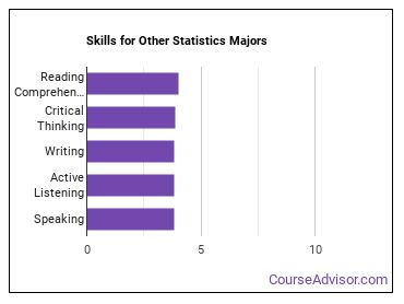Important Skills for Other Statistics Majors