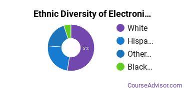 Electronics Maintenance & Repair Majors in AZ Ethnic Diversity Statistics