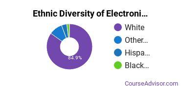 Electronics Maintenance & Repair Majors in IA Ethnic Diversity Statistics