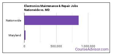 Electronics Maintenance & Repair Jobs Nationwide vs. MD