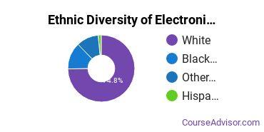Electronics Maintenance & Repair Majors in MO Ethnic Diversity Statistics