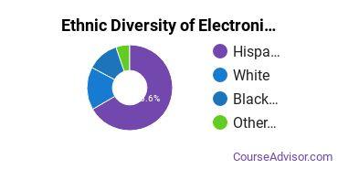 Electronics Maintenance & Repair Majors in TX Ethnic Diversity Statistics