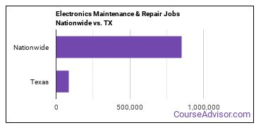 Electronics Maintenance & Repair Jobs Nationwide vs. TX