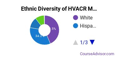 Heating, Ventilation, Air & Cooling Majors in AZ Ethnic Diversity Statistics
