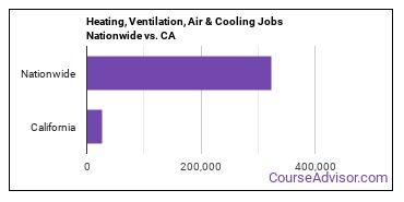 Heating, Ventilation, Air & Cooling Jobs Nationwide vs. CA