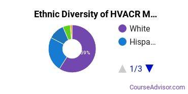 Heating, Ventilation, Air & Cooling Majors in CO Ethnic Diversity Statistics