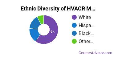 Heating, Ventilation, Air & Cooling Majors in CT Ethnic Diversity Statistics