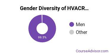 Heating, Ventilation, Air & Cooling Majors in CT Gender Diversity Statistics